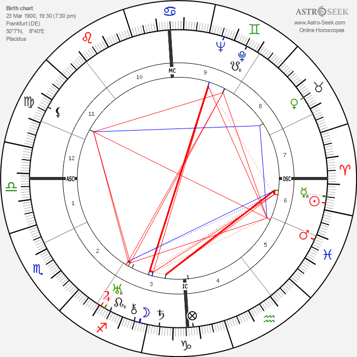 Erich Fromm - Astrology Natal Birth Chart