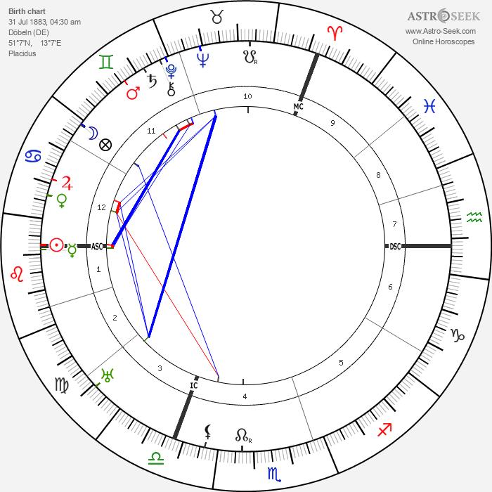 Erich Heckel - Astrology Natal Birth Chart