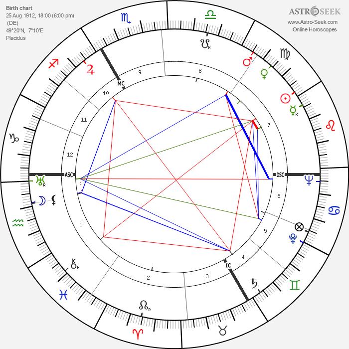 Erich Honecker - Astrology Natal Birth Chart