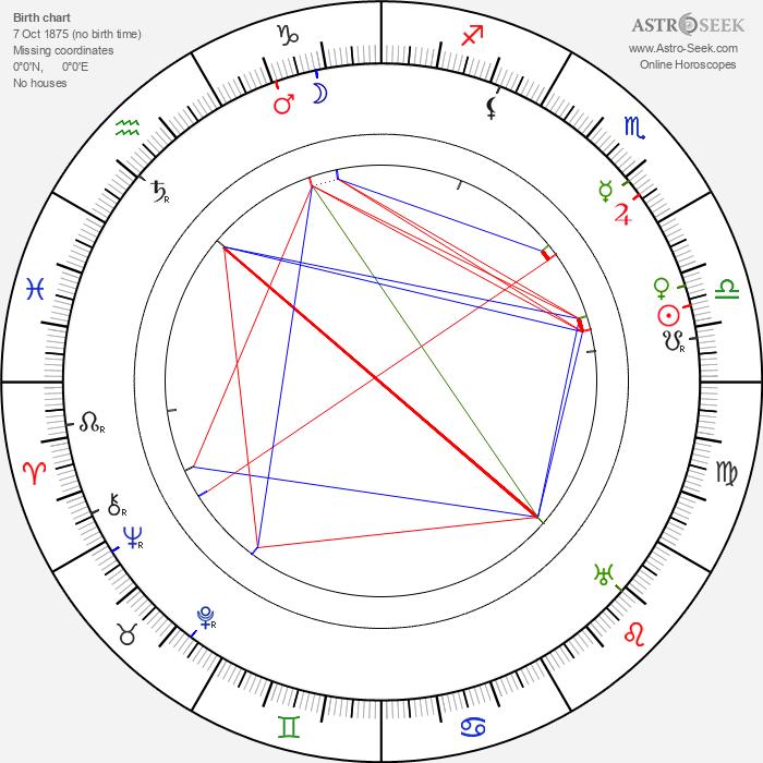 Erich Kaiser-Titz - Astrology Natal Birth Chart