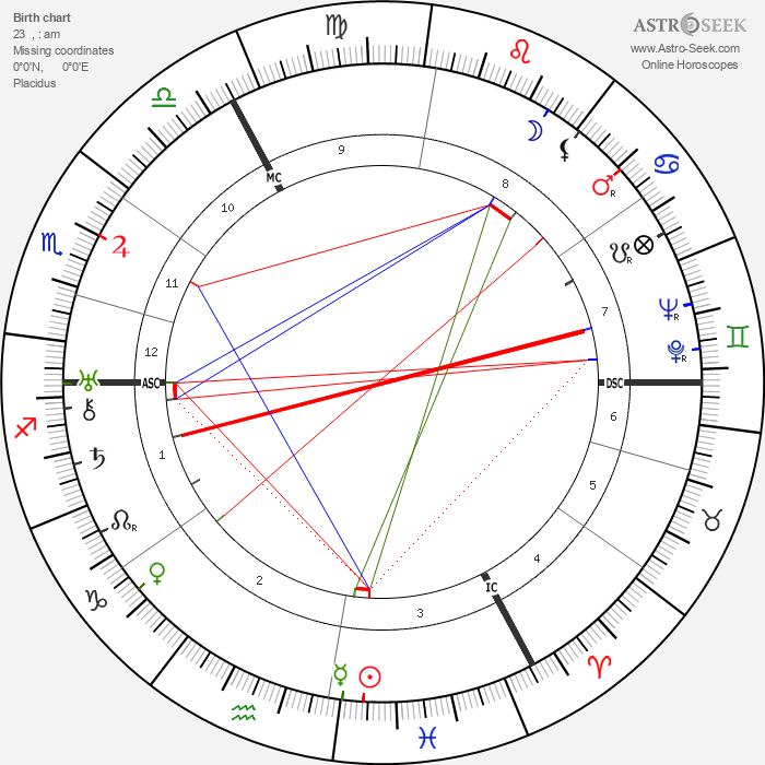 Erich Kästner - Astrology Natal Birth Chart