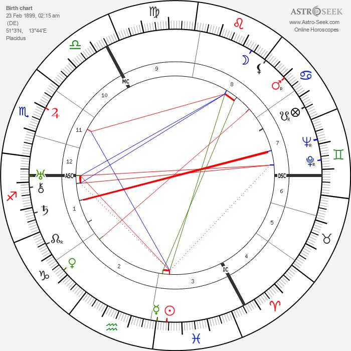 Erich Kästner - Astrology Natal Birth Chart