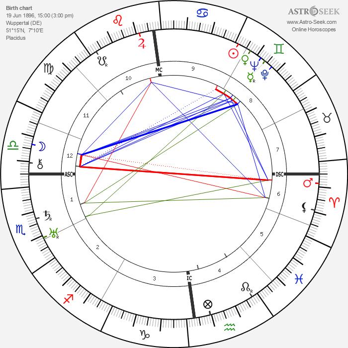 Erich Koch - Astrology Natal Birth Chart