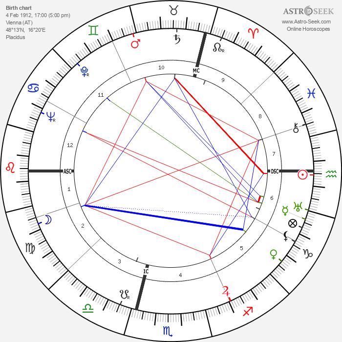 Erich Leinsdorf - Astrology Natal Birth Chart