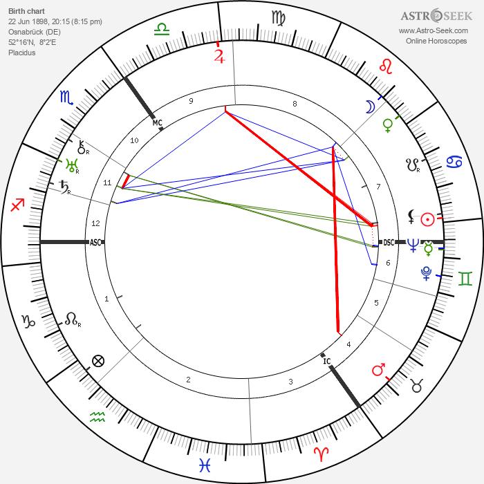 Erich Maria Remarque - Astrology Natal Birth Chart