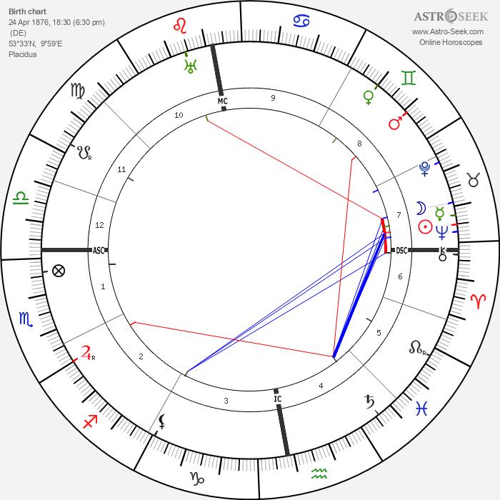 Erich Raeder - Astrology Natal Birth Chart