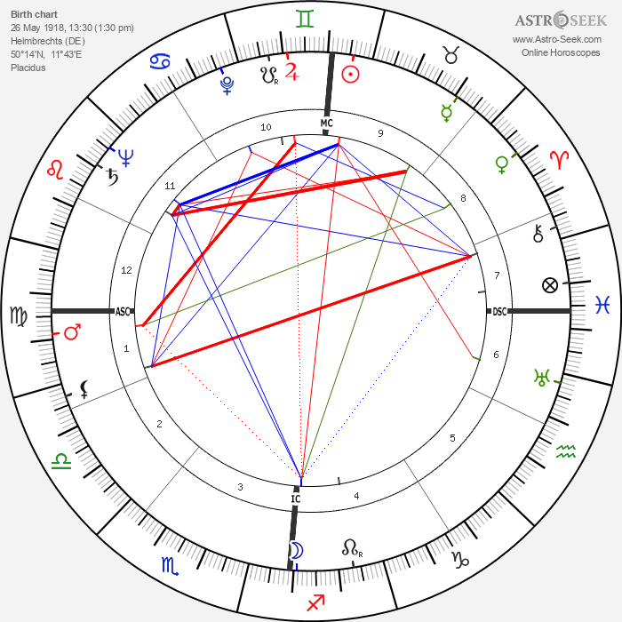 Erich Rossner - Astrology Natal Birth Chart