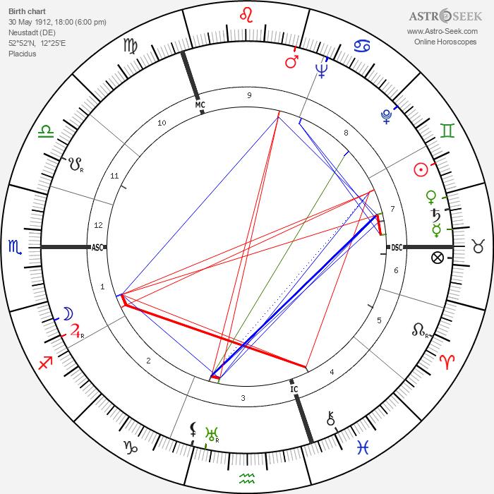 Erich Rudolf Bagge - Astrology Natal Birth Chart