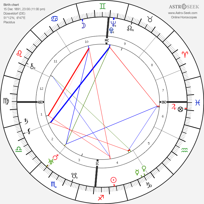 Erich von Beckerath - Astrology Natal Birth Chart