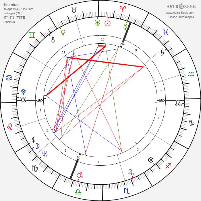 Erich von Däniken - Astrology Natal Birth Chart