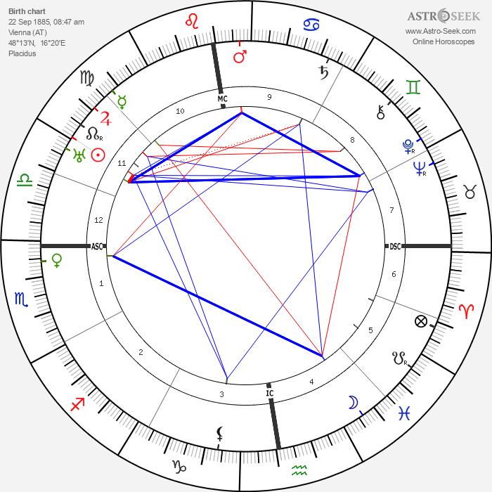 Erich von Stroheim - Astrology Natal Birth Chart