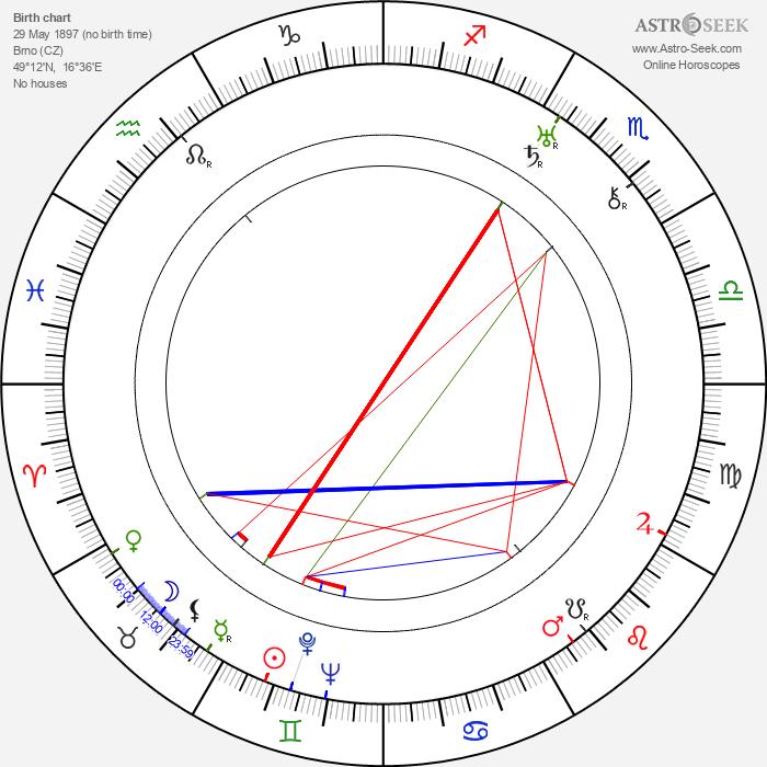 Erich Wolfgang Korngold - Astrology Natal Birth Chart