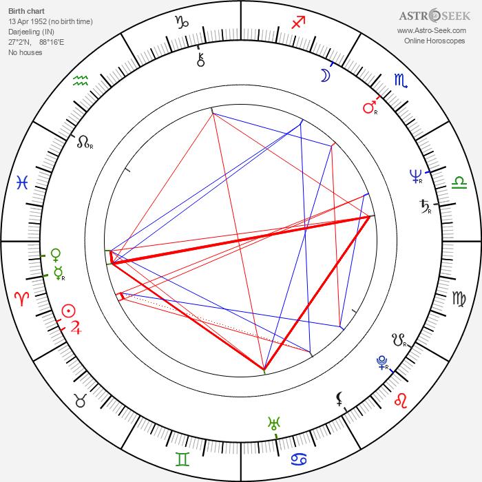 Erick Avari - Astrology Natal Birth Chart