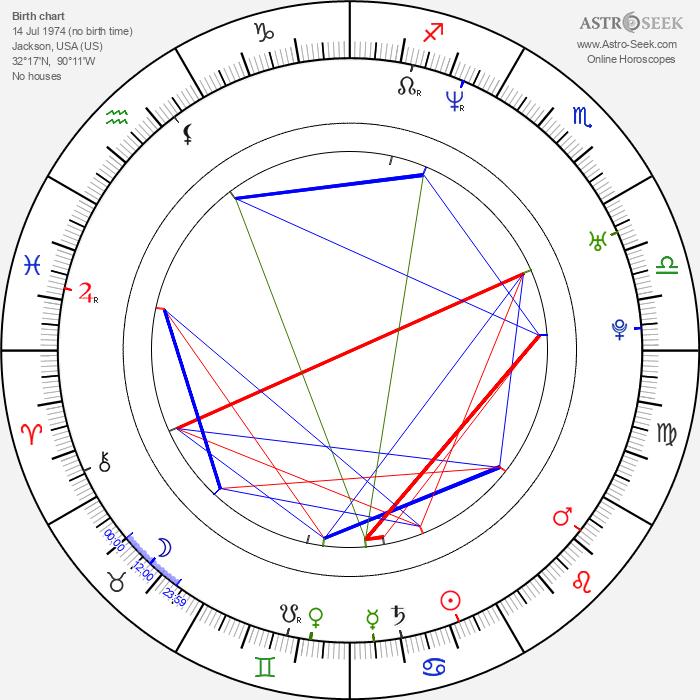Erick Dampier - Astrology Natal Birth Chart