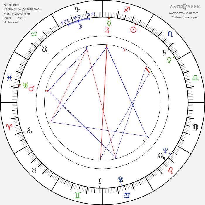 Erik Balling - Astrology Natal Birth Chart
