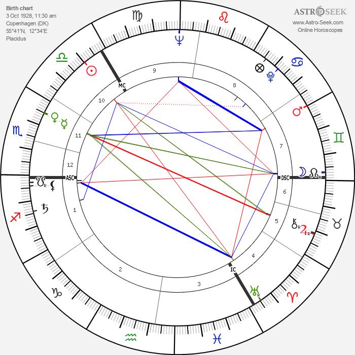 Erik Bruhn - Astrology Natal Birth Chart