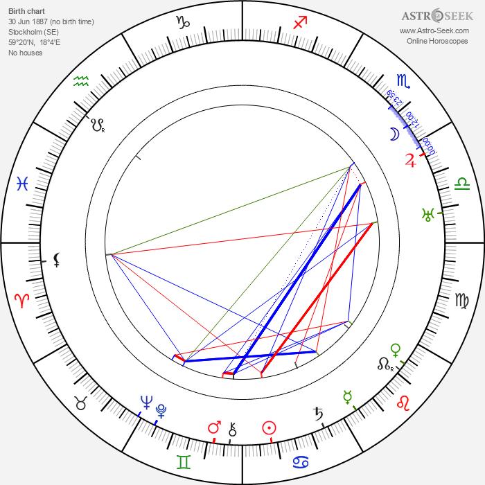 Erik 'Bullen' Berglund - Astrology Natal Birth Chart