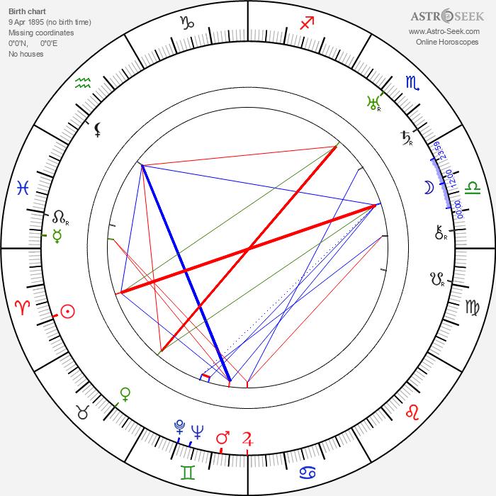 Erik Charell - Astrology Natal Birth Chart