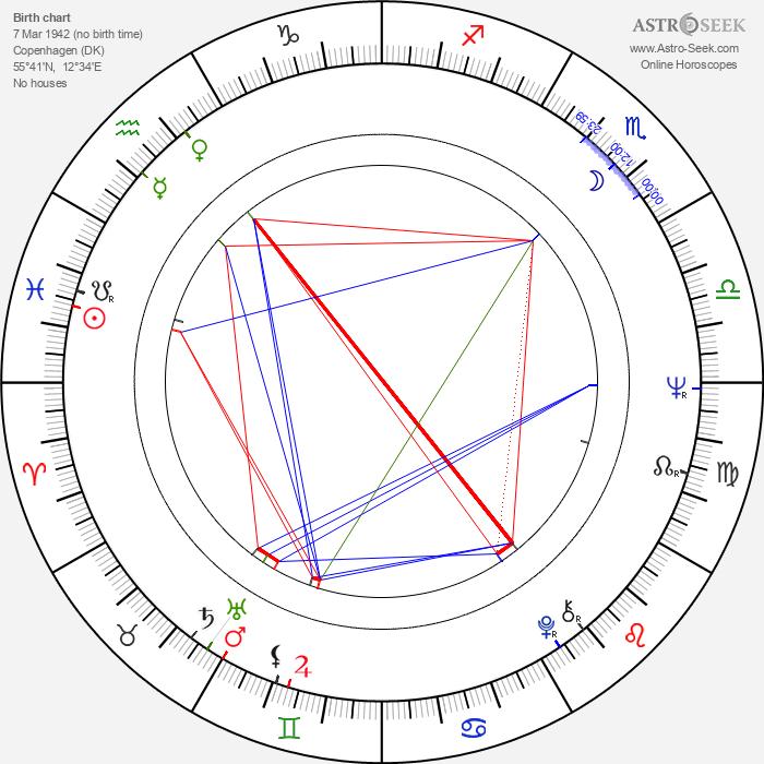 Erik Clausen - Astrology Natal Birth Chart