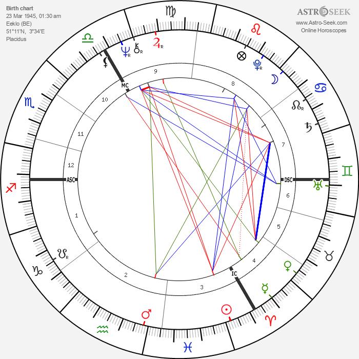 Erik de Vlaeminck - Astrology Natal Birth Chart
