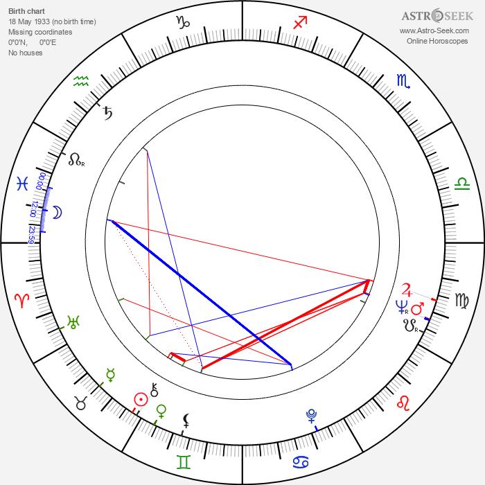 Erik Holland - Astrology Natal Birth Chart