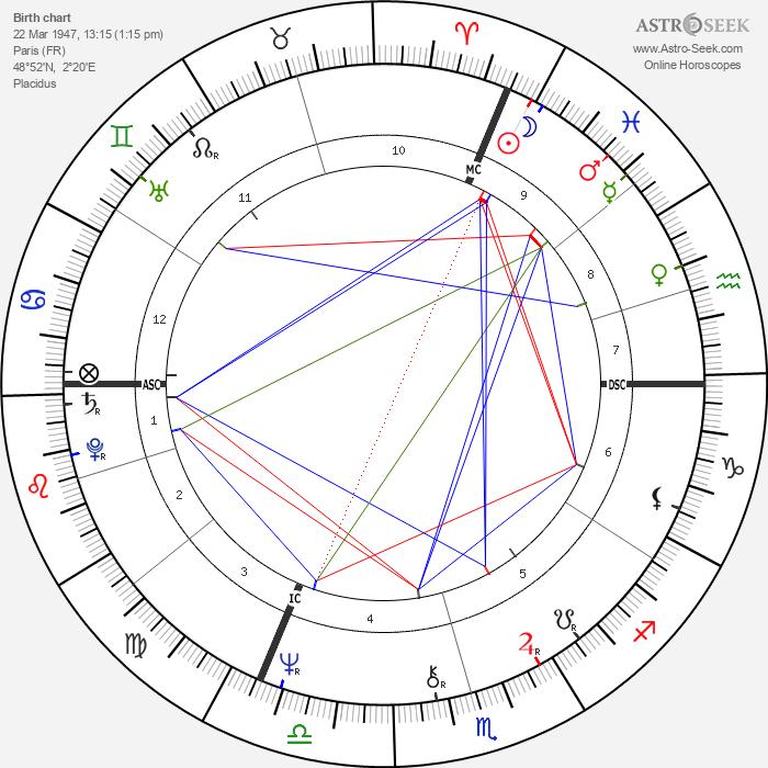 Erik Orsenna - Astrology Natal Birth Chart