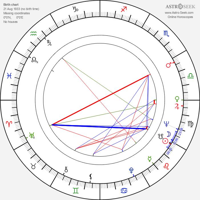 Erik Paaske - Astrology Natal Birth Chart