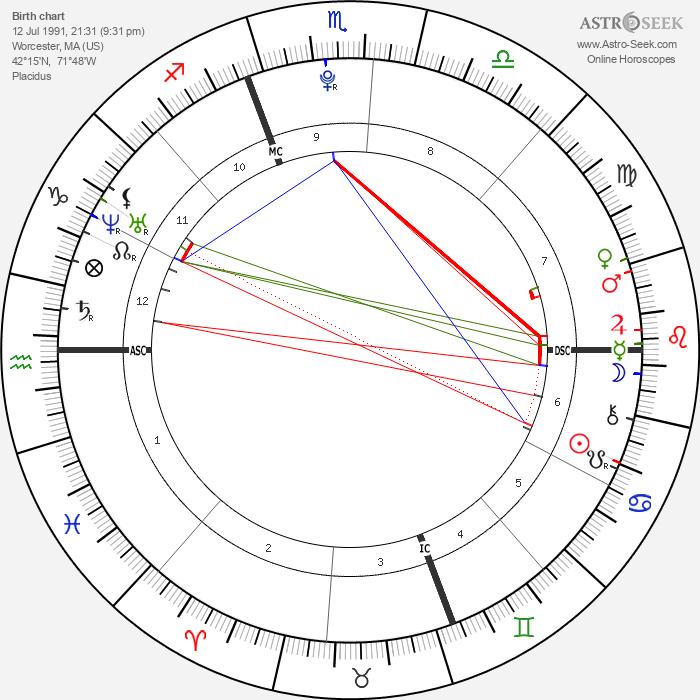 Erik Per Sullivan - Astrology Natal Birth Chart