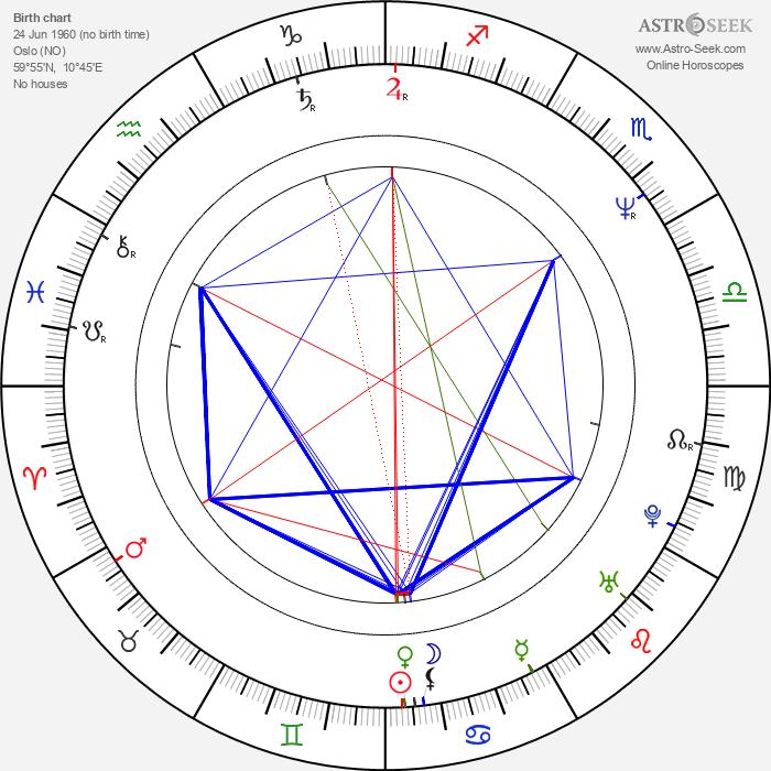 Erik Poppe - Astrology Natal Birth Chart