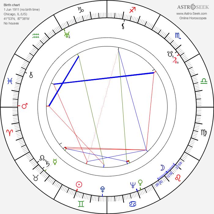 Erik Rolf - Astrology Natal Birth Chart