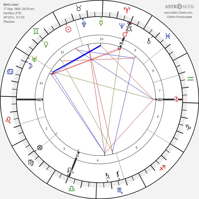 Erik Satie - Astrology Natal Birth Chart