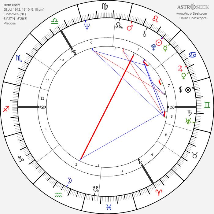 Erik van Slooten - Astrology Natal Birth Chart