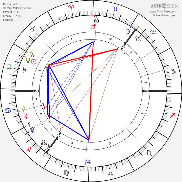 Erik van Zuylen - Astrology Natal Birth Chart