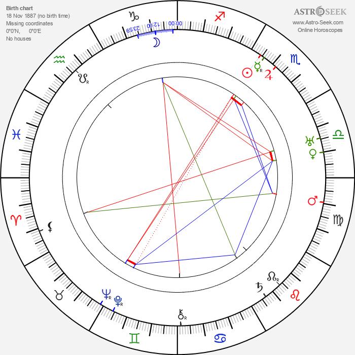Erik von Frenckell - Astrology Natal Birth Chart