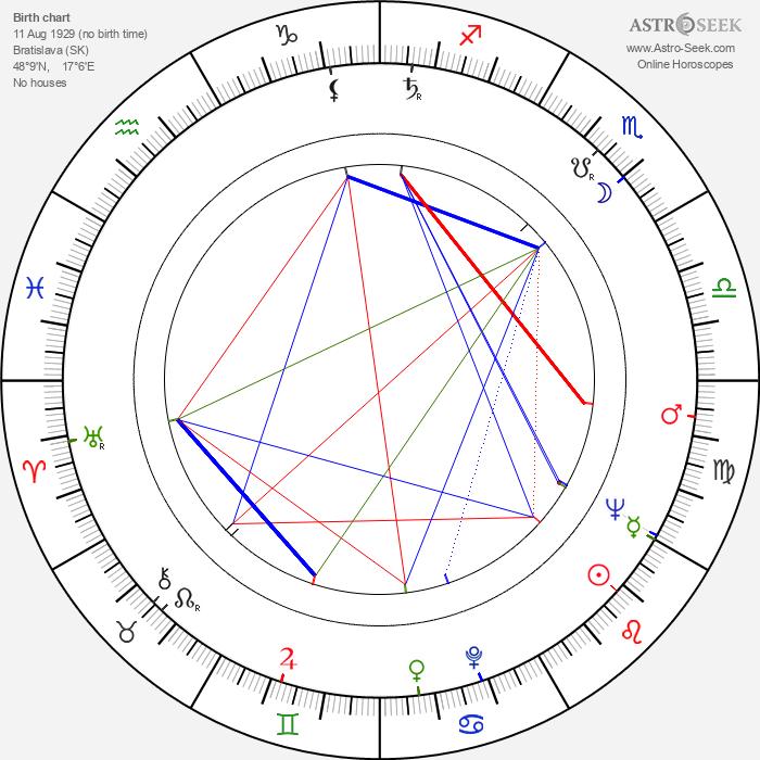 Erika Bauerová - Astrology Natal Birth Chart