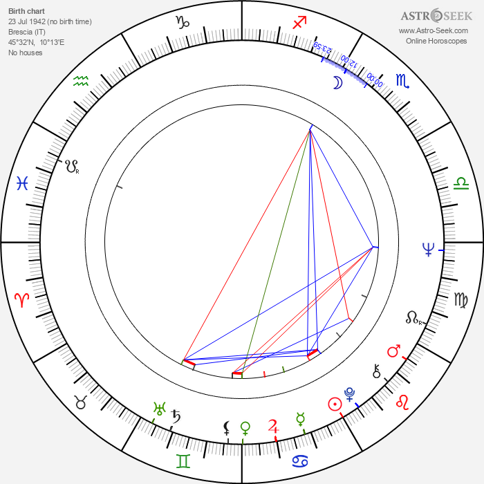 Erika Blanc - Astrology Natal Birth Chart