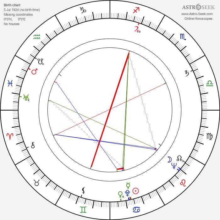 Erika Müller-Fürstenau - Astrology Natal Birth Chart