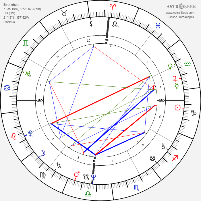 Erin Gray - Astrology Natal Birth Chart