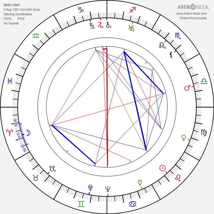 Erin La Bissoniere - Astrology Natal Birth Chart
