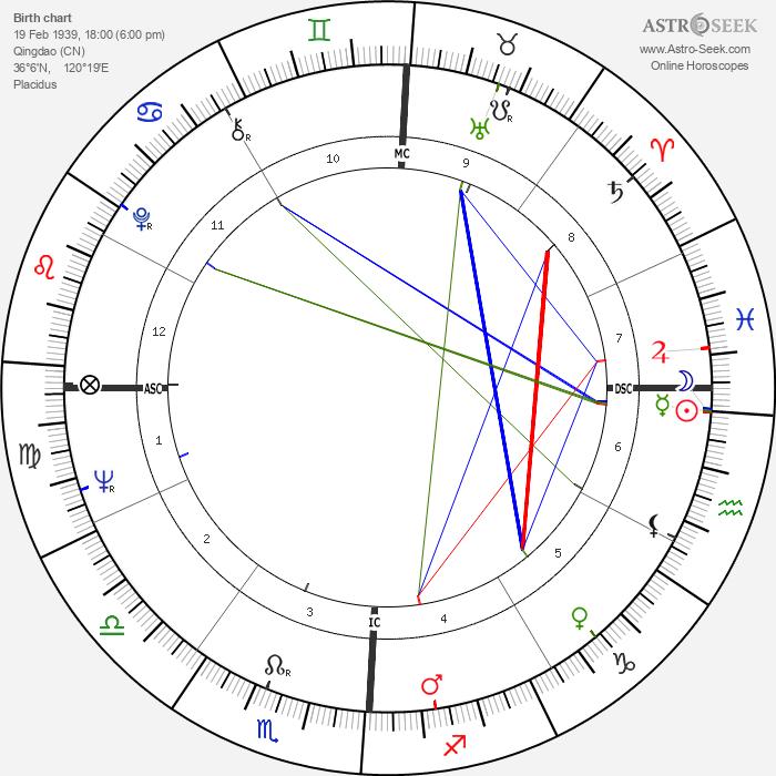 Erin Pizzey - Astrology Natal Birth Chart