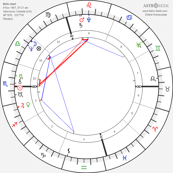 Erin Sullivan - Astrology Natal Birth Chart