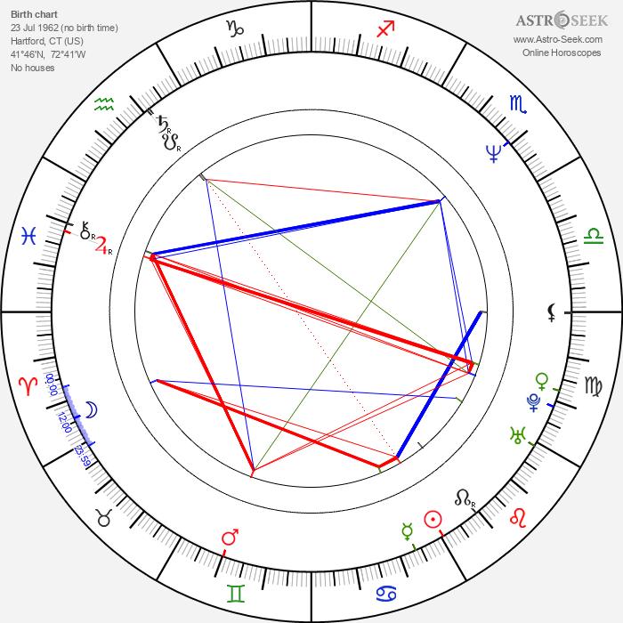 Eriq La Salle - Astrology Natal Birth Chart