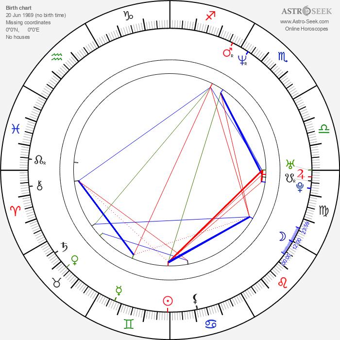 Erkan Aki - Astrology Natal Birth Chart