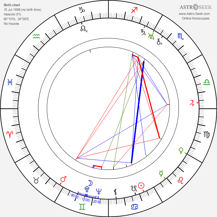 Erkka Wilen - Astrology Natal Birth Chart
