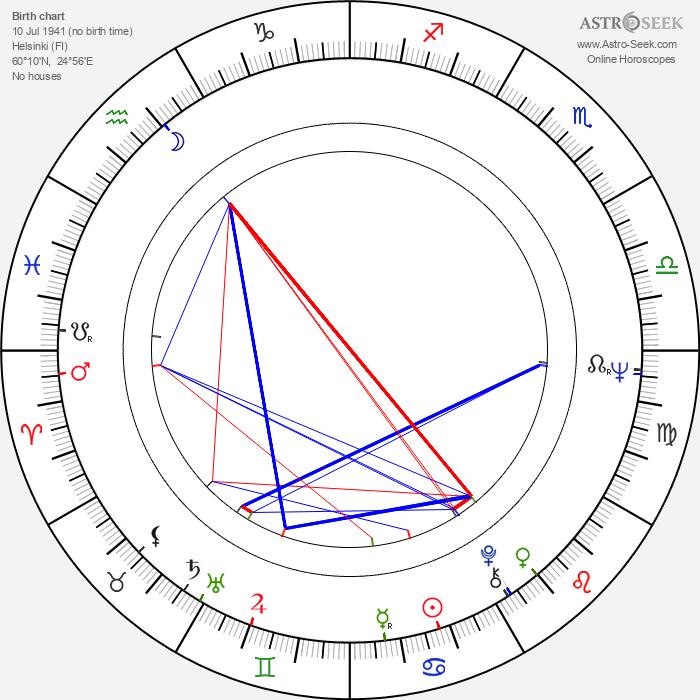 Erkki Kurenniemi - Astrology Natal Birth Chart