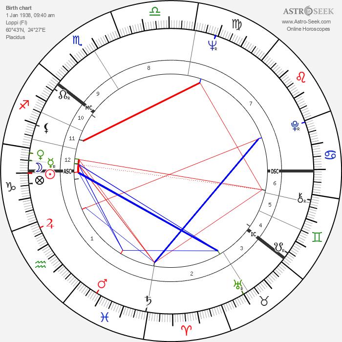 Erkki Lähde - Astrology Natal Birth Chart