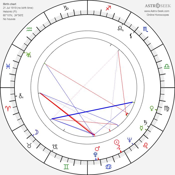 Erkki Majava - Astrology Natal Birth Chart