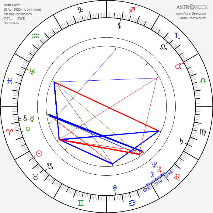 Erkki Markko - Astrology Natal Birth Chart