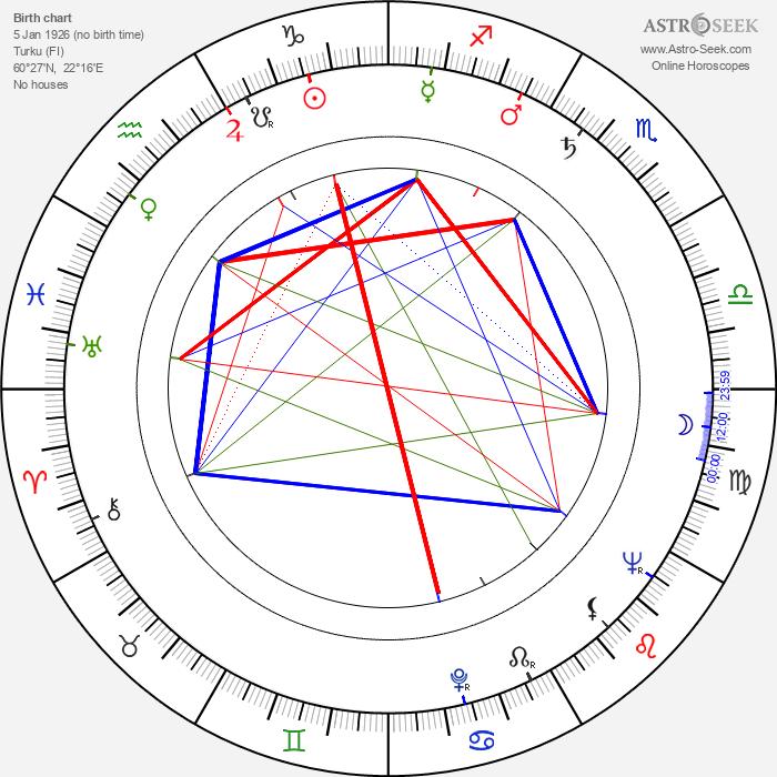 Erkki Melakoski - Astrology Natal Birth Chart