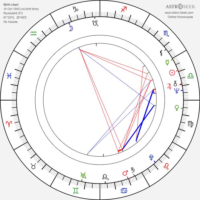 Erkki Peltomaa - Astrology Natal Birth Chart